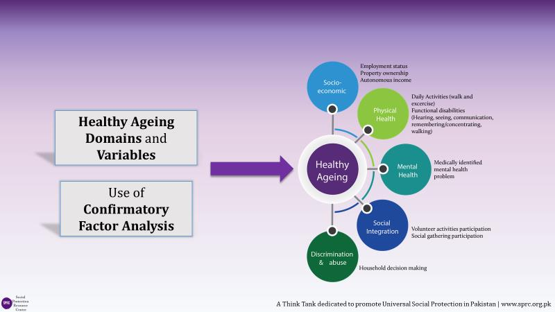 Determinants of Healthy Ageing Index